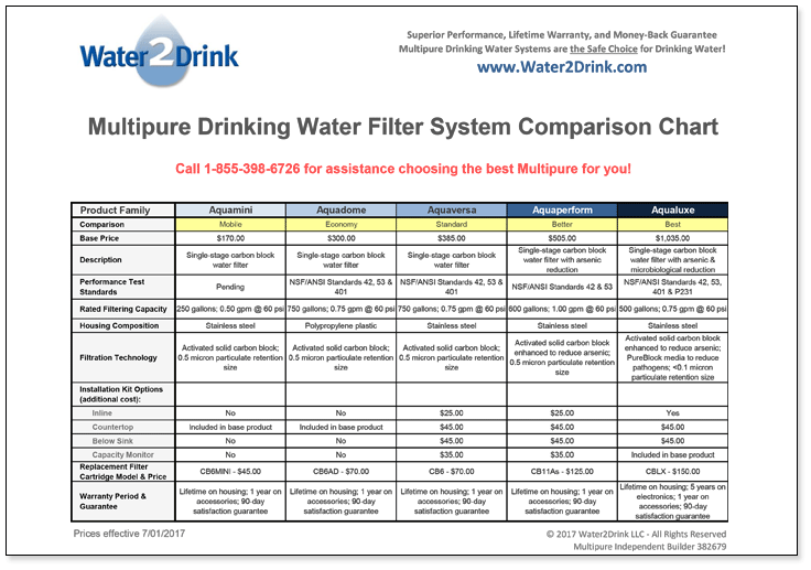 Multipure Aquaversa MP750SB Water Filter Product Information