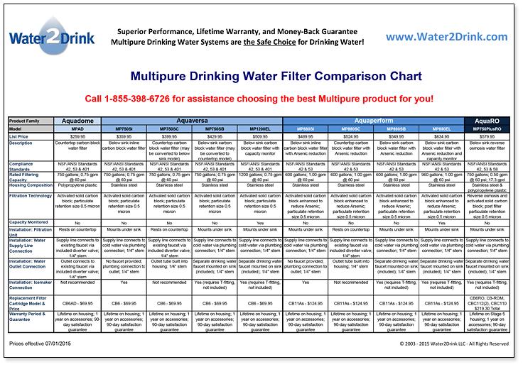 Multipure Aquashower Water Filter Aqsh Product Information